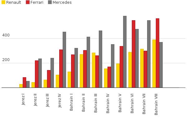 Ferrari-Motor: 75 PS weniger als Mercedes? - Formel 1