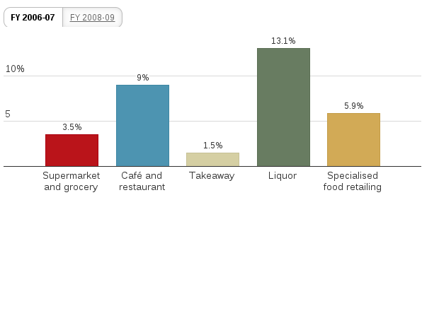Statistics For People That Eat Fast Food